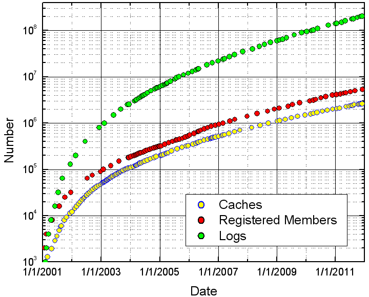 CachingGrowth2011-12-7.png